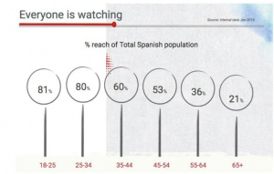 publico español youtube